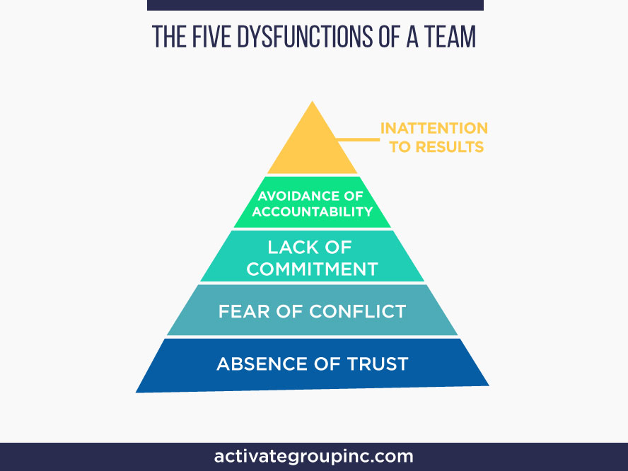 Overcoming the 5 Dysfunctions of a Team